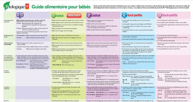 Top Aliments pour bébés Choix du Président - Wooloo IK46